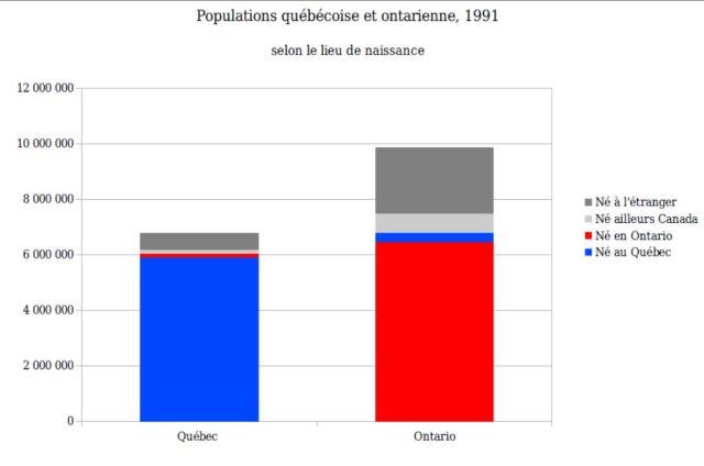 Populations Québec Ontario lieu de naissance